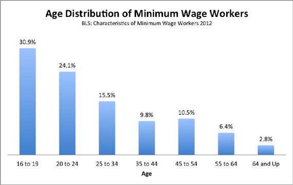 The Minimum Wage Hurts PoorPeople