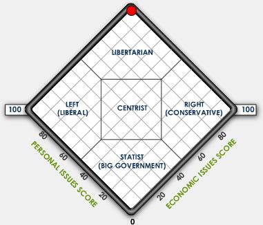 politicalspectrumchart