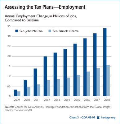 Whose Tax Plans Will Create More Jobs?