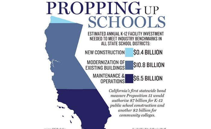 WHY I AM VOTING YES ON PROPOSITION 51