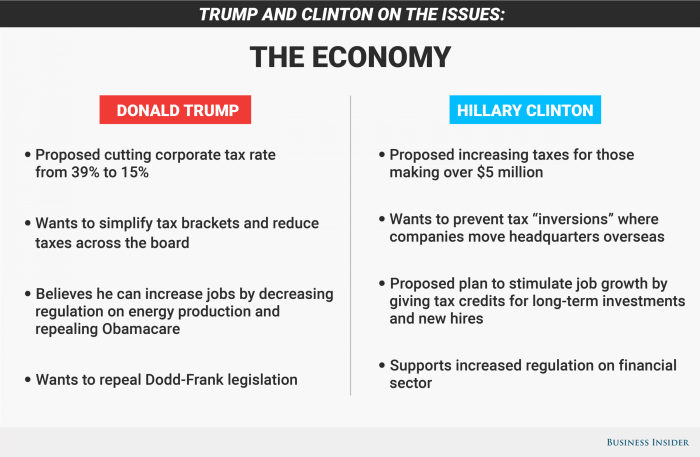 HILLARY'S ECONOMY WOULD BE THE REAL UNSAFE CHOICE